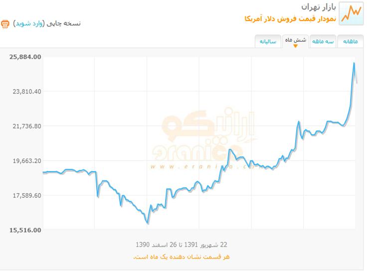 آزمودن آزموده نرخ ارز در ایران سر خیابان فرصت